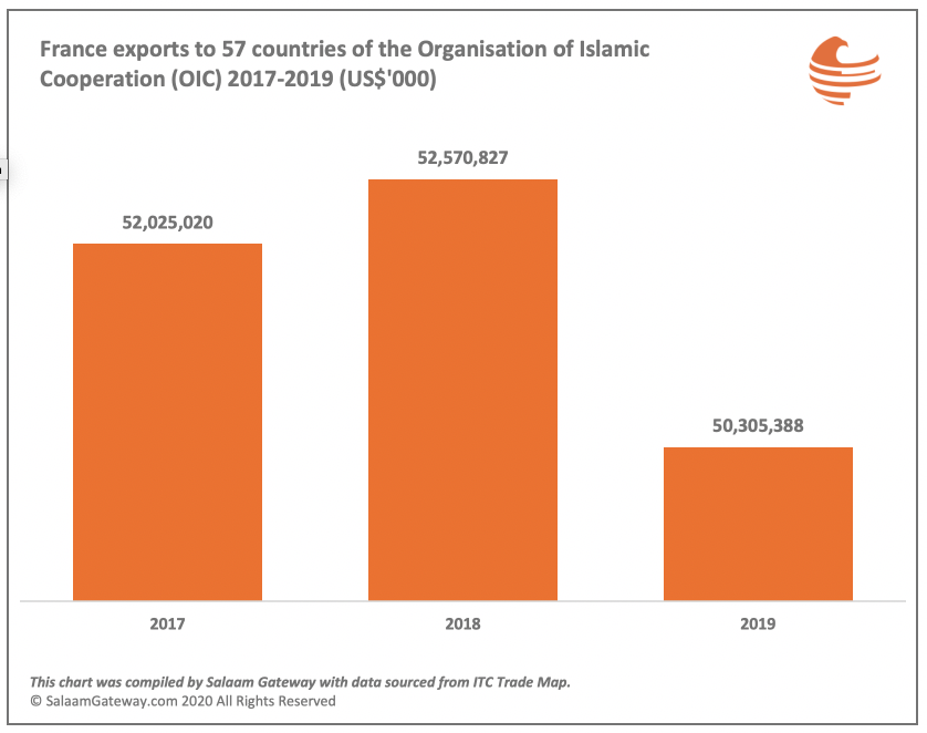 France exports to OIC countries 2017 to 2019