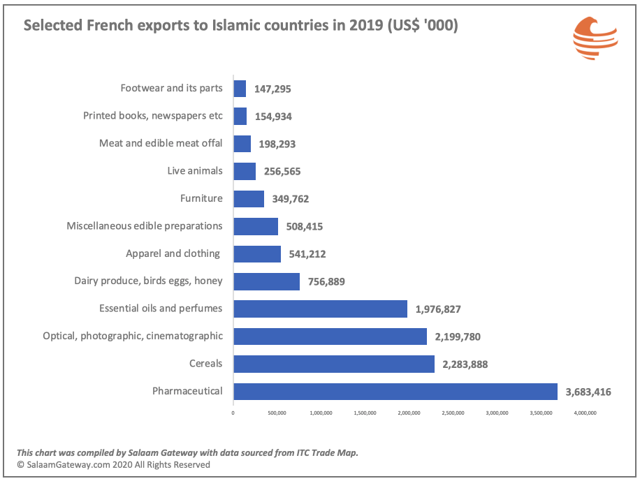 France exports to OIC 2019 selected sectors