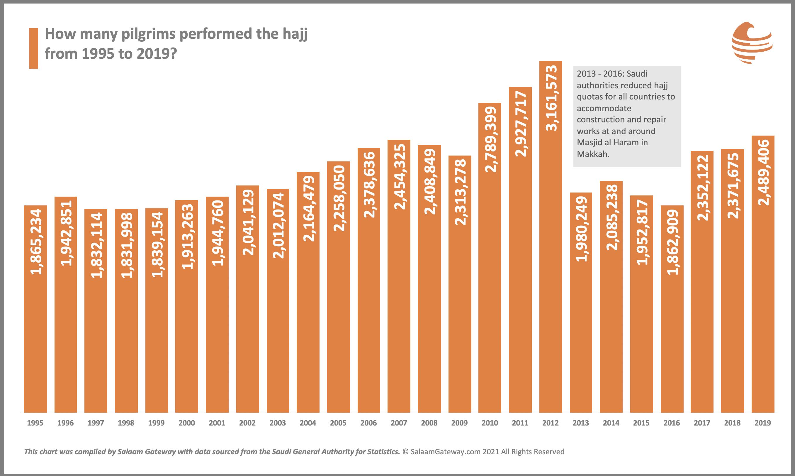Haj pilgrims 1999 to 2019