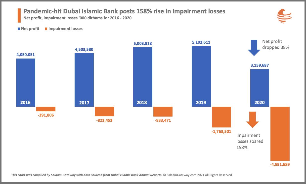 Dubai Islamic Bank FY2020 profit down 38%, impairments up by 158%